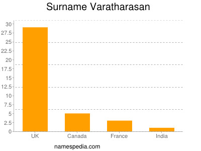 Surname Varatharasan