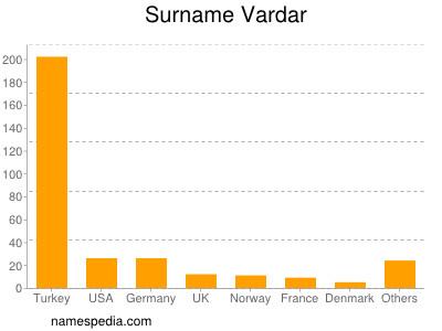Surname Vardar