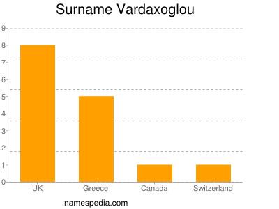 Surname Vardaxoglou