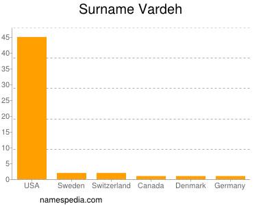 Surname Vardeh