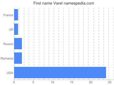 Given name Varel