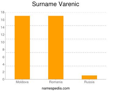 Surname Varenic