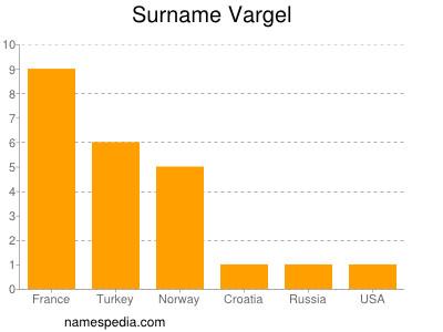 Surname Vargel