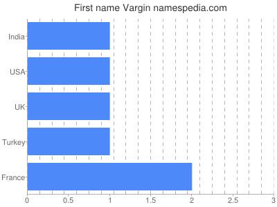 Given name Vargin