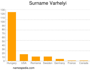 Surname Varhelyi