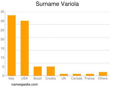 Surname Variola