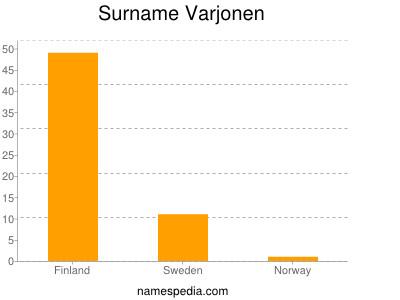 Surname Varjonen