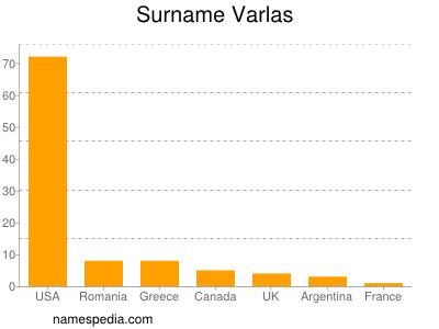 Surname Varlas