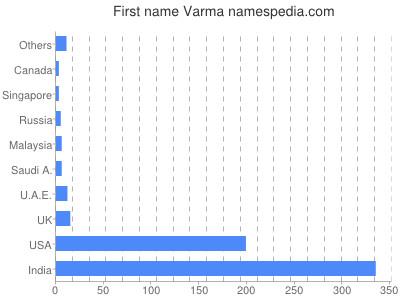 Given name Varma