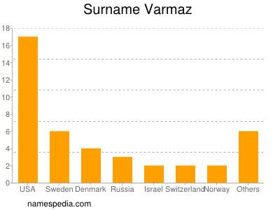 Surname Varmaz
