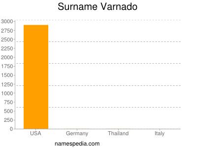 Surname Varnado