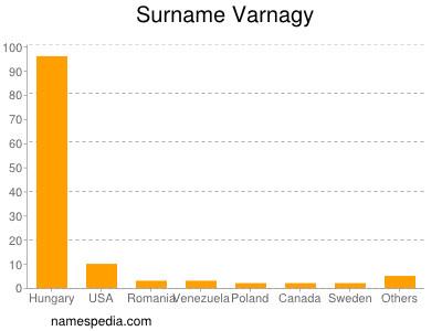 Familiennamen Varnagy