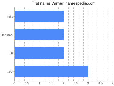 Given name Varnan