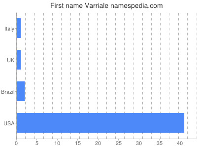 Given name Varriale