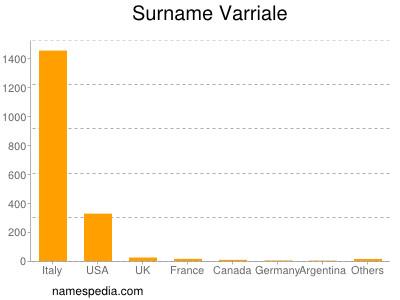 Surname Varriale