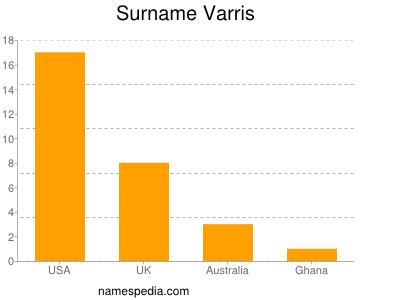 Surname Varris