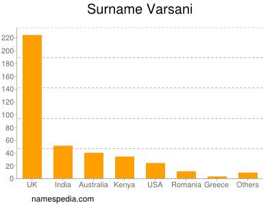 Surname Varsani