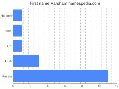 Given name Varsham