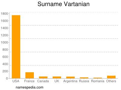 Surname Vartanian