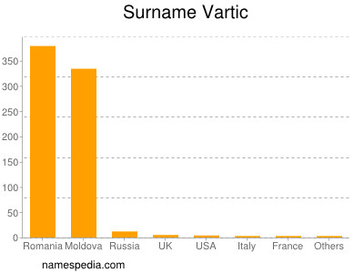 Surname Vartic
