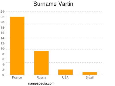 Surname Vartin