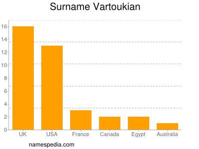 Surname Vartoukian
