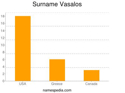 Surname Vasalos