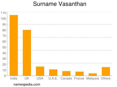 Surname Vasanthan