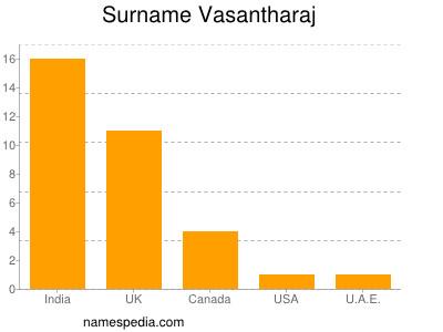 Surname Vasantharaj