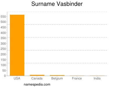 Surname Vasbinder