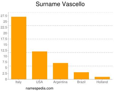 Surname Vascello