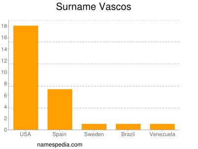 Surname Vascos