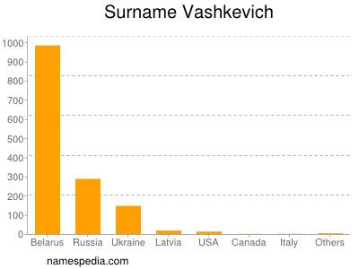 Surname Vashkevich