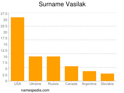 Surname Vasilak