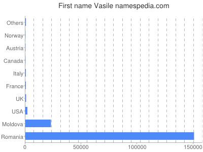 Given name Vasile