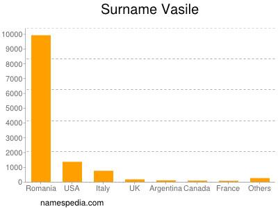 Surname Vasile