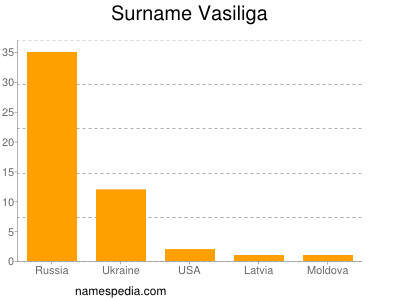 Surname Vasiliga