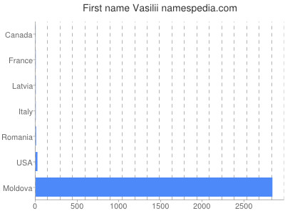 Given name Vasilii