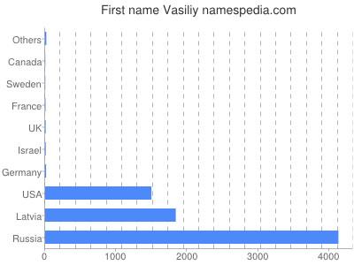 Given name Vasiliy