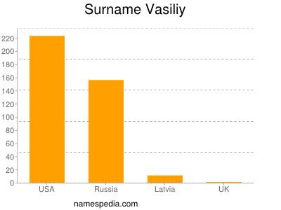 Surname Vasiliy