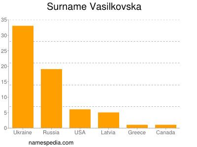 Surname Vasilkovska