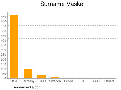 Surname Vaske