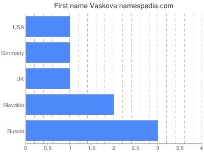 Given name Vaskova