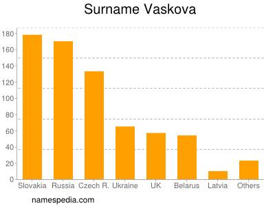 Surname Vaskova