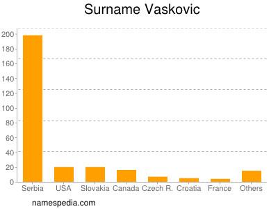 Surname Vaskovic