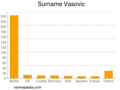 Surname Vasovic