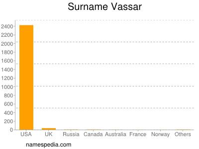 Surname Vassar