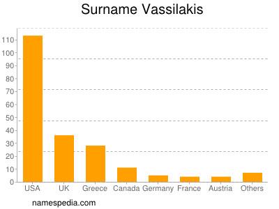 Surname Vassilakis