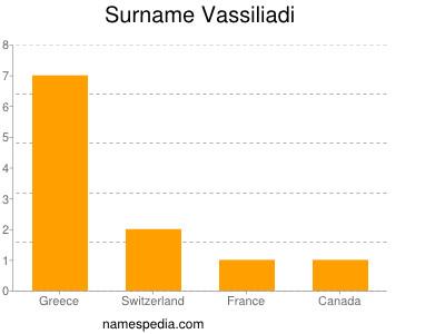 Surname Vassiliadi