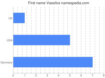 Vornamen Vassilos